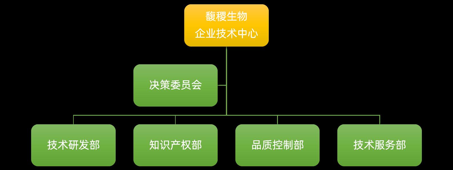 企业技术中心组织架构图